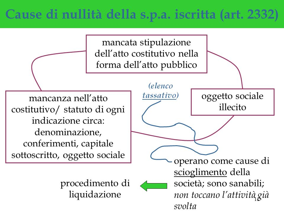 Cause di nullità della s.p.a. iscritta (art. 2332)