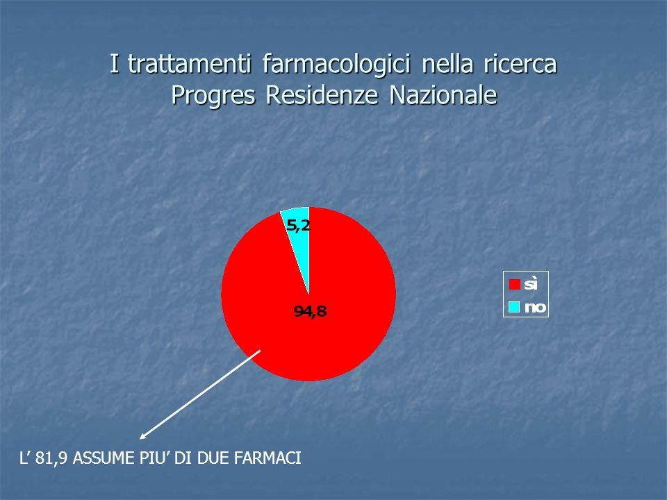 I trattamenti farmacologici nella ricerca Progres Residenze Nazionale