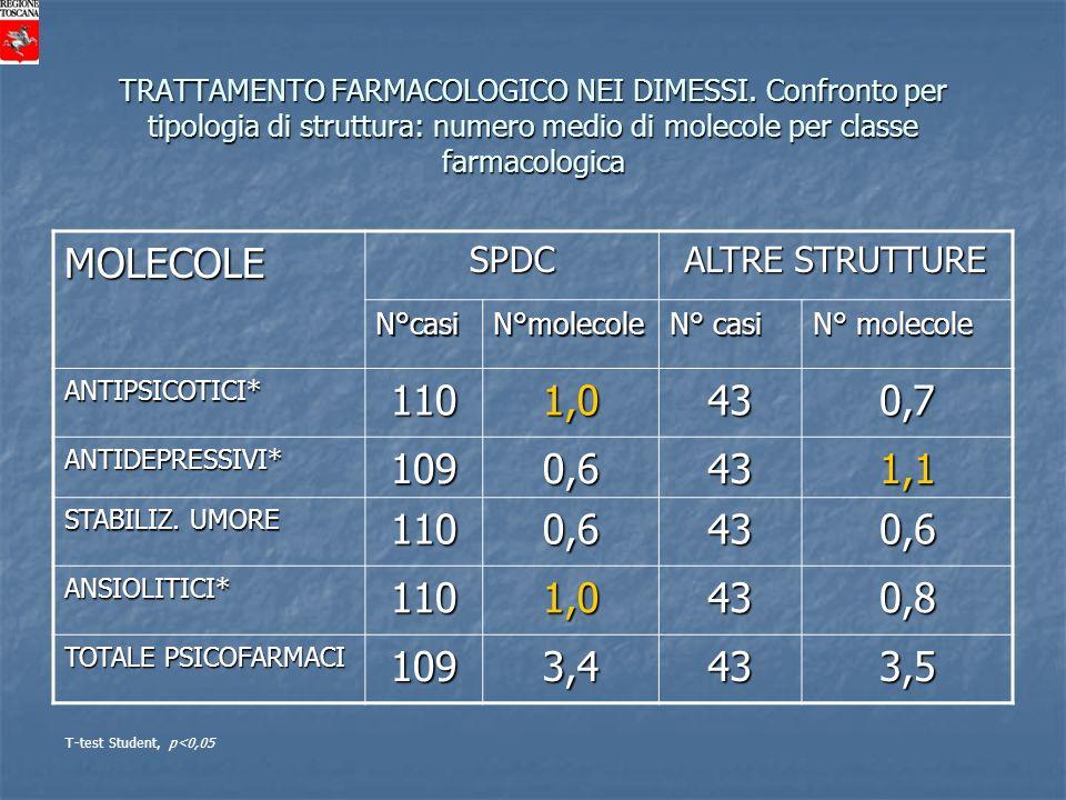 MOLECOLE 110 1,0 43 0,7 109 0,6 1,1 0,8 3,4 3,5 SPDC ALTRE STRUTTURE