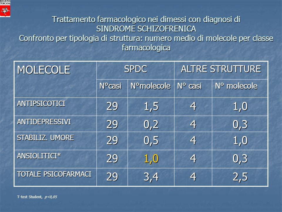 MOLECOLE 29 1,5 4 1,0 0,2 0,3 0,5 3,4 2,5 SPDC ALTRE STRUTTURE
