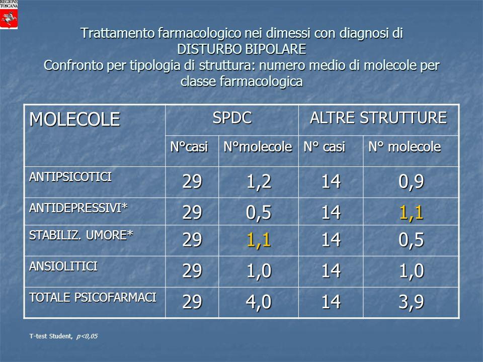 MOLECOLE 29 1,2 14 0,9 0,5 1,1 1,0 4,0 3,9 SPDC ALTRE STRUTTURE