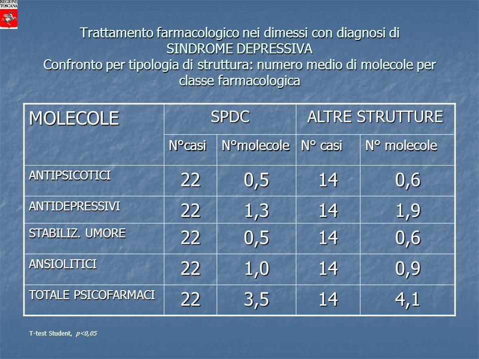 MOLECOLE 22 0,5 14 0,6 1,3 1,9 1,0 0,9 3,5 4,1 SPDC ALTRE STRUTTURE