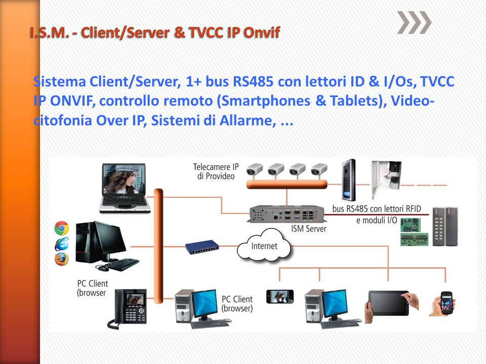 I.S.M. - Client/Server & TVCC IP Onvif