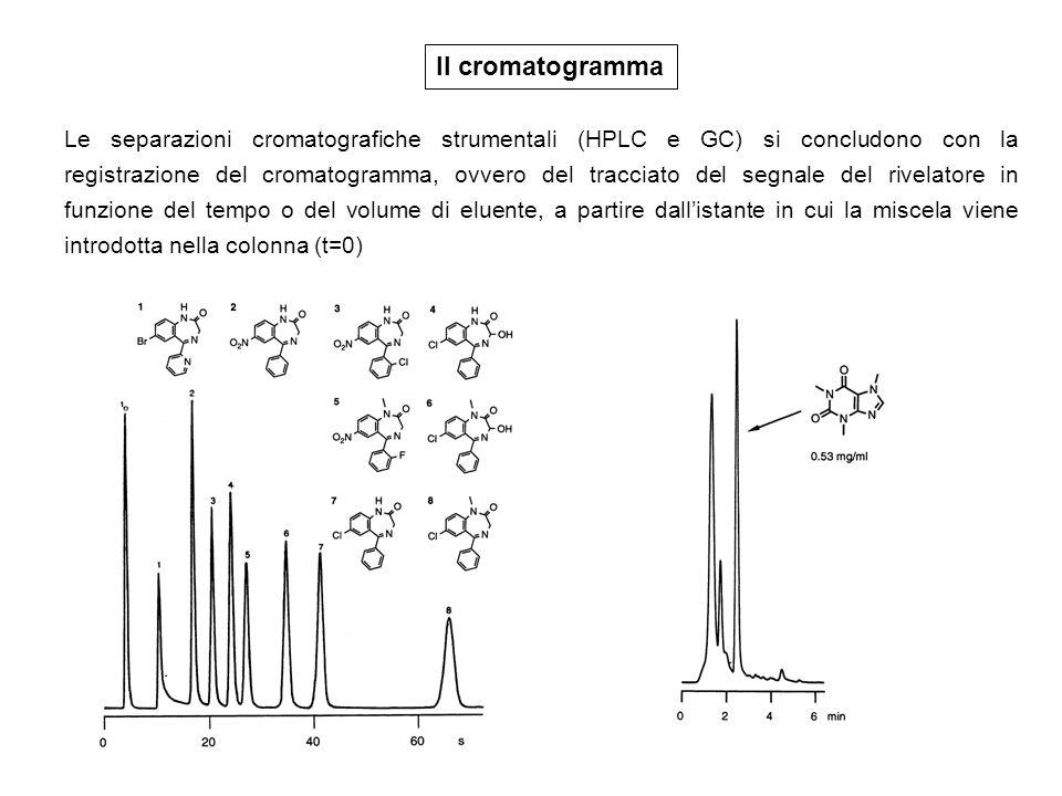 Il cromatogramma