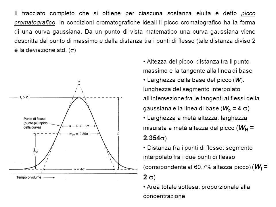Il tracciato completo che si ottiene per ciascuna sostanza eluita è detto picco cromatografico. In condizioni cromatografiche ideali il picco cromatografico ha la forma di una curva gaussiana. Da un punto di vista matematico una curva gaussiana viene descritta dal punto di massimo e dalla distanza tra i punti di flesso (tale distanza diviso 2 è la deviazione std. ()