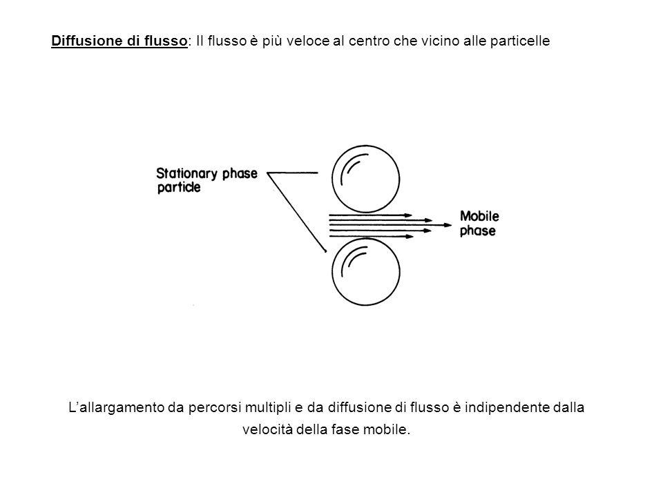 Diffusione di flusso: Il flusso è più veloce al centro che vicino alle particelle