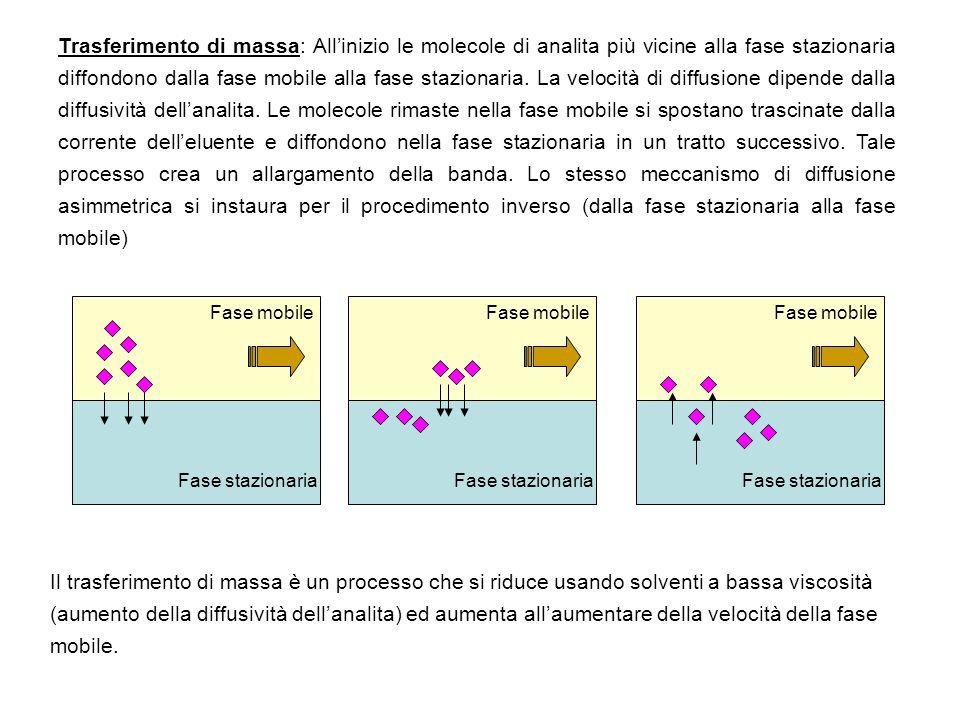Trasferimento di massa: All'inizio le molecole di analita più vicine alla fase stazionaria diffondono dalla fase mobile alla fase stazionaria. La velocità di diffusione dipende dalla diffusività dell'analita. Le molecole rimaste nella fase mobile si spostano trascinate dalla corrente dell'eluente e diffondono nella fase stazionaria in un tratto successivo. Tale processo crea un allargamento della banda. Lo stesso meccanismo di diffusione asimmetrica si instaura per il procedimento inverso (dalla fase stazionaria alla fase mobile)
