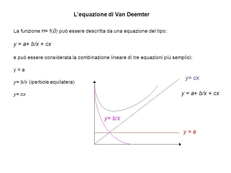 L'equazione di Van Deemter