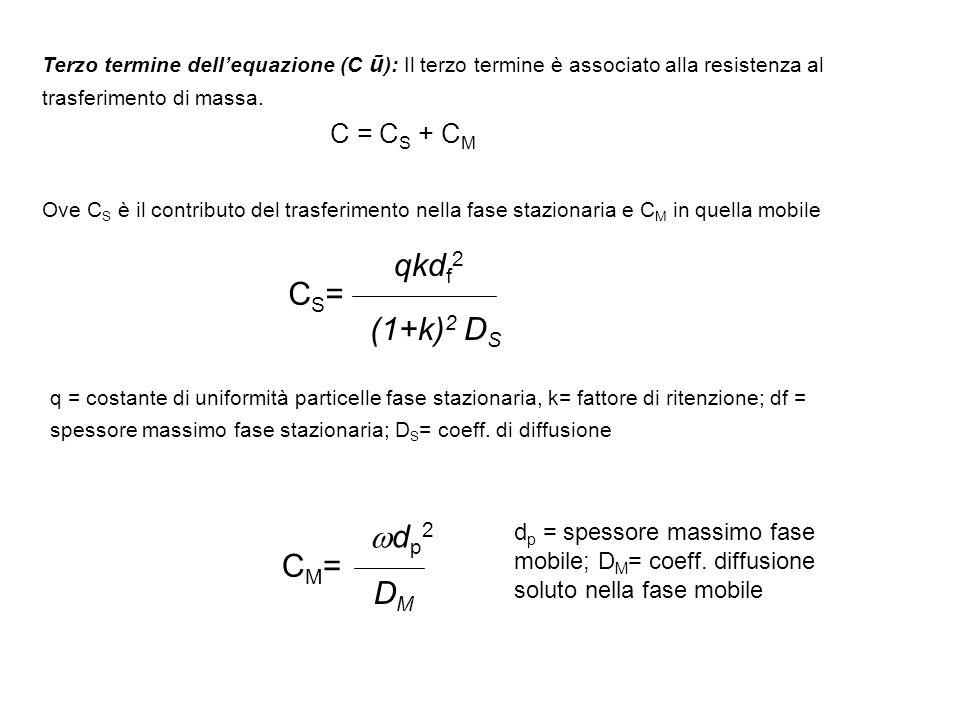 qkdf2 CS= (1+k)2 DS dp2 CM= DM C = CS + CM