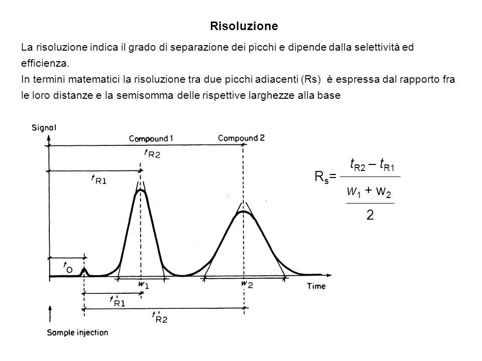 tR2 – tR1 Rs= w1 + w2 2 Risoluzione