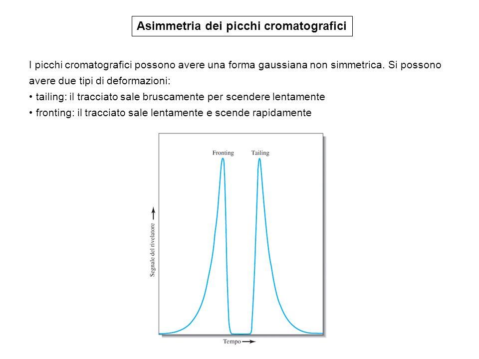 Asimmetria dei picchi cromatografici