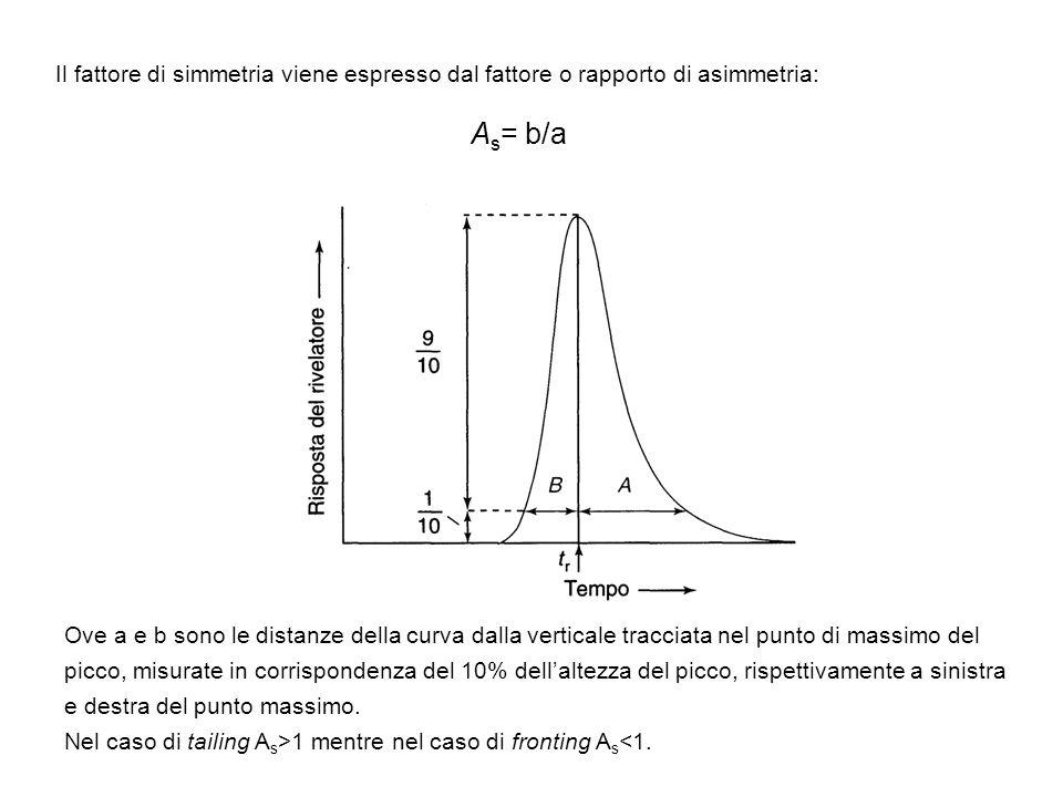 Il fattore di simmetria viene espresso dal fattore o rapporto di asimmetria: