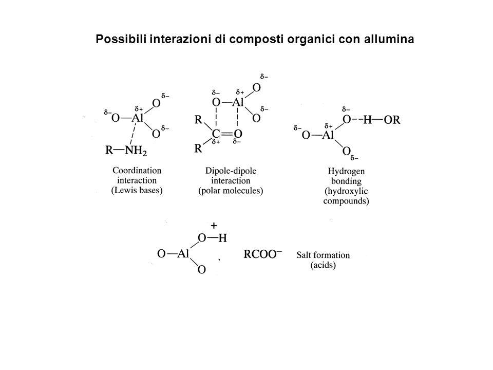 Possibili interazioni di composti organici con allumina