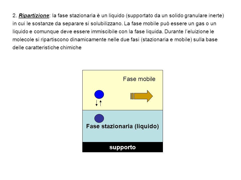 Fase stazionaria (liquido)