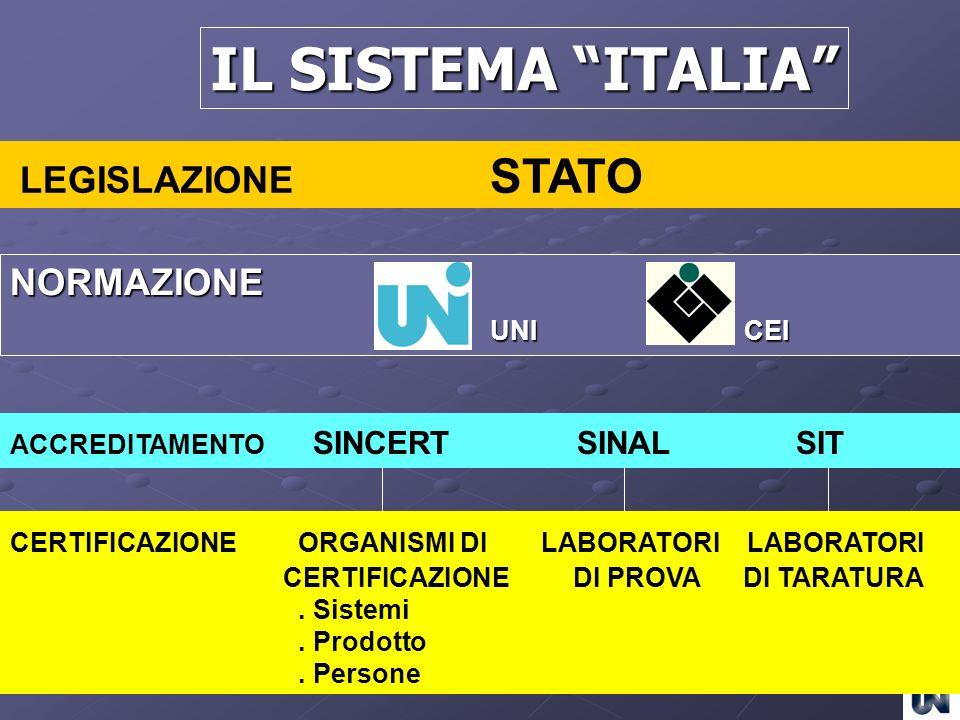 IL SISTEMA ITALIA LEGISLAZIONE STATO NORMAZIONE UNI CEI