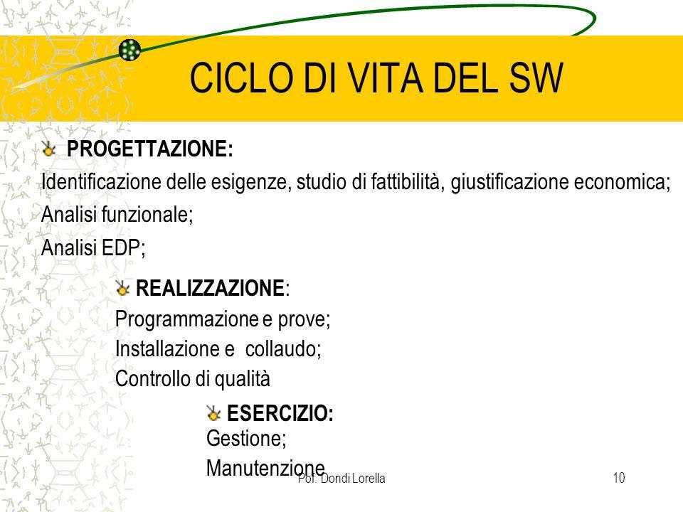 CICLO DI VITA DEL SW PROGETTAZIONE:
