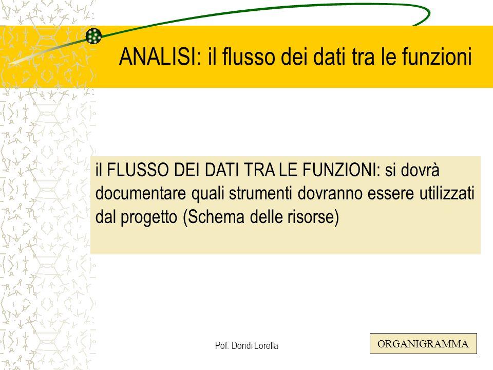 ANALISI: il flusso dei dati tra le funzioni