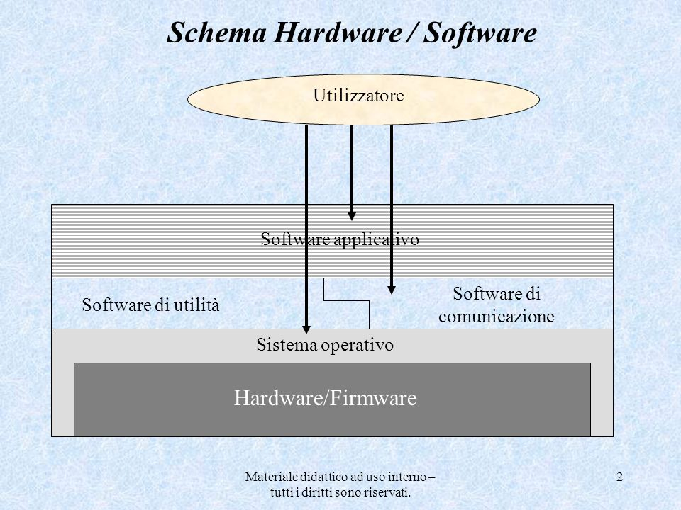 Schema Hardware / Software