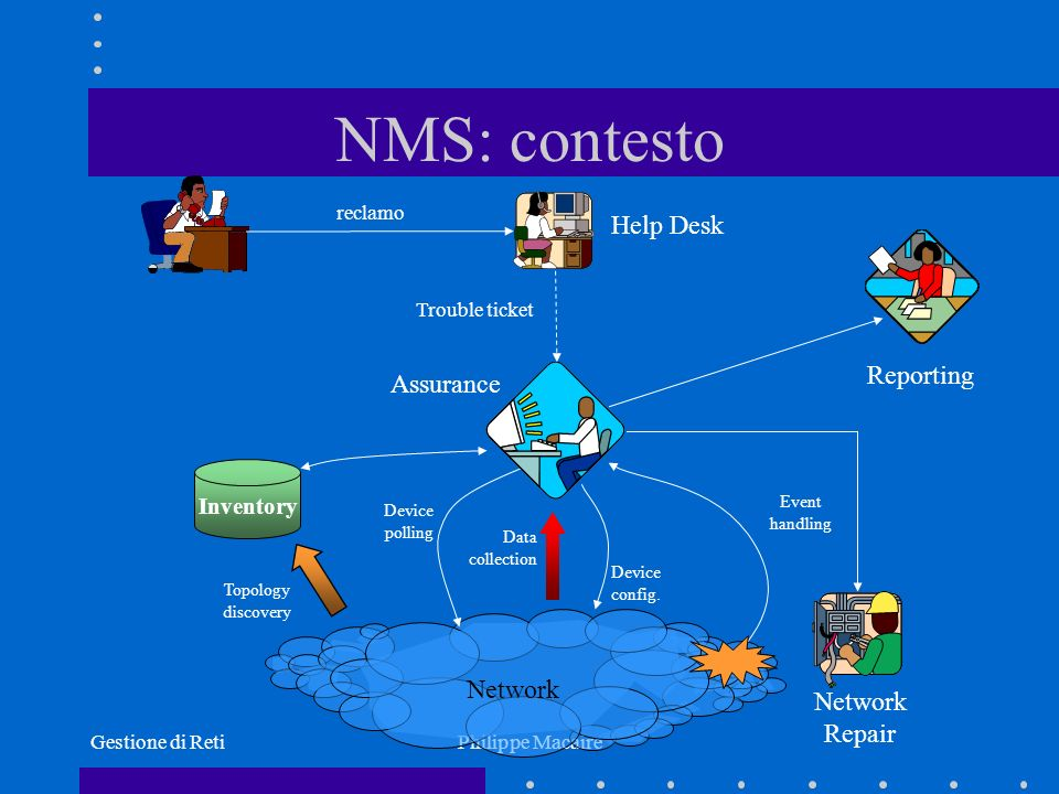 NMS: contesto Help Desk Reporting Assurance Network Network Repair