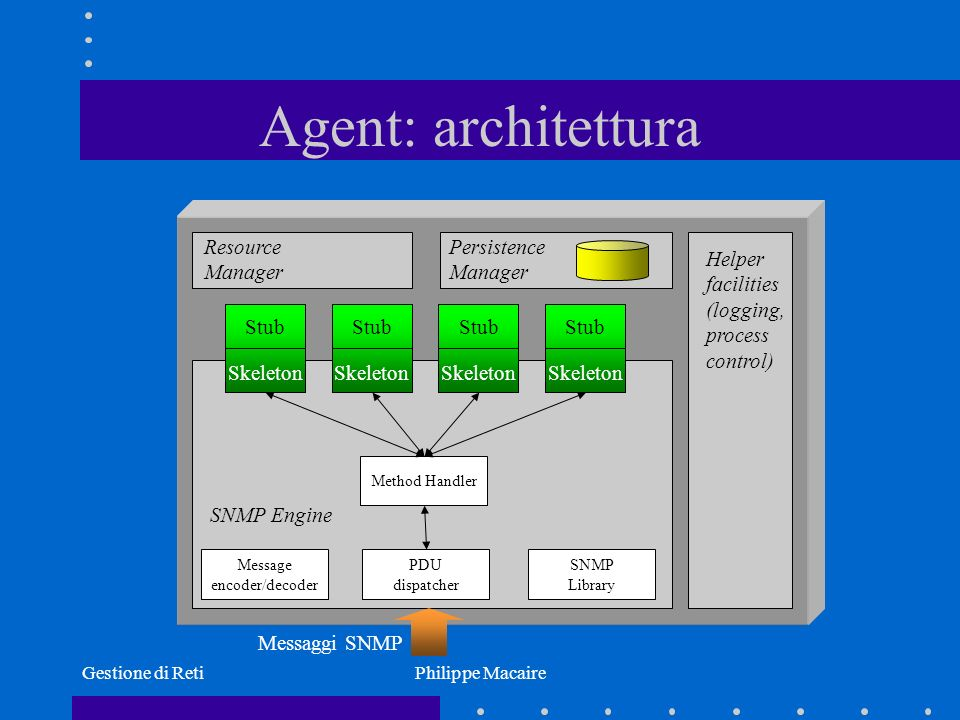 Agent: architettura Resource Manager Persistence Manager Helper