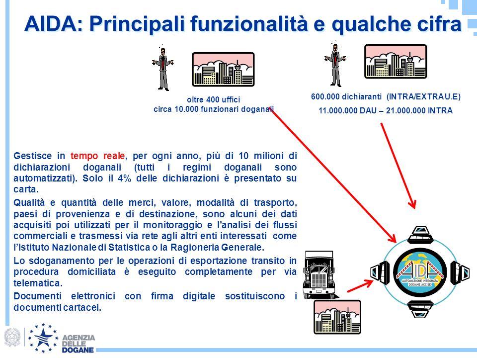 AIDA: Principali funzionalità e qualche cifra