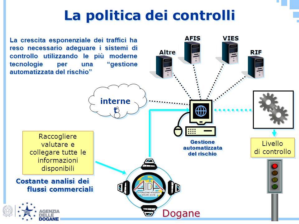 La politica dei controlli
