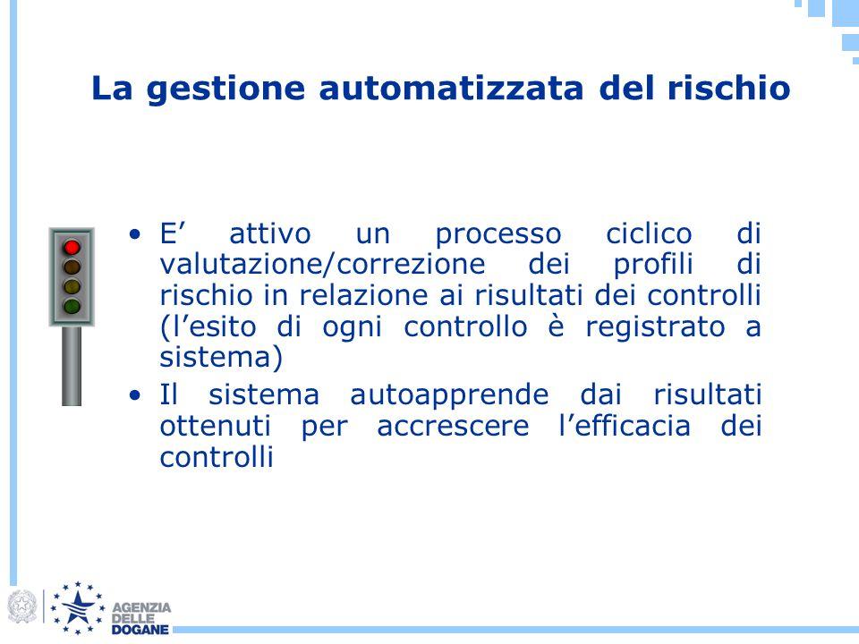 La gestione automatizzata del rischio
