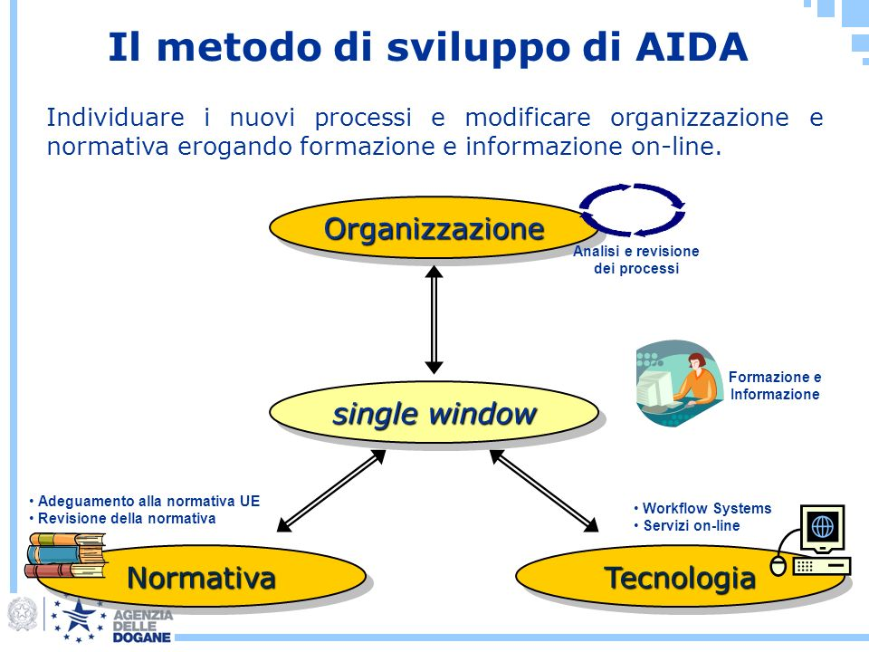 Il metodo di sviluppo di AIDA Analisi e revisione dei processi