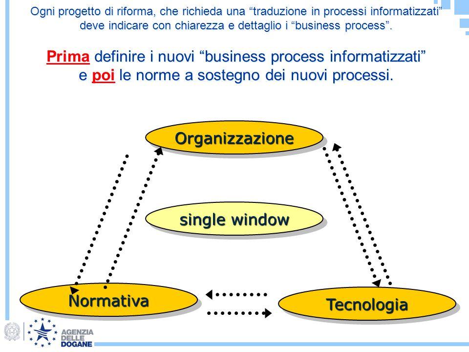 Organizzazione single window Normativa Tecnologia