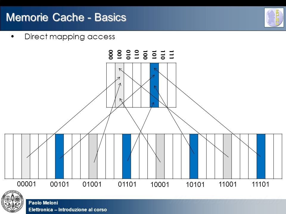 Memorie Cache - Basics Direct mapping access 00001 00101 01001 01101