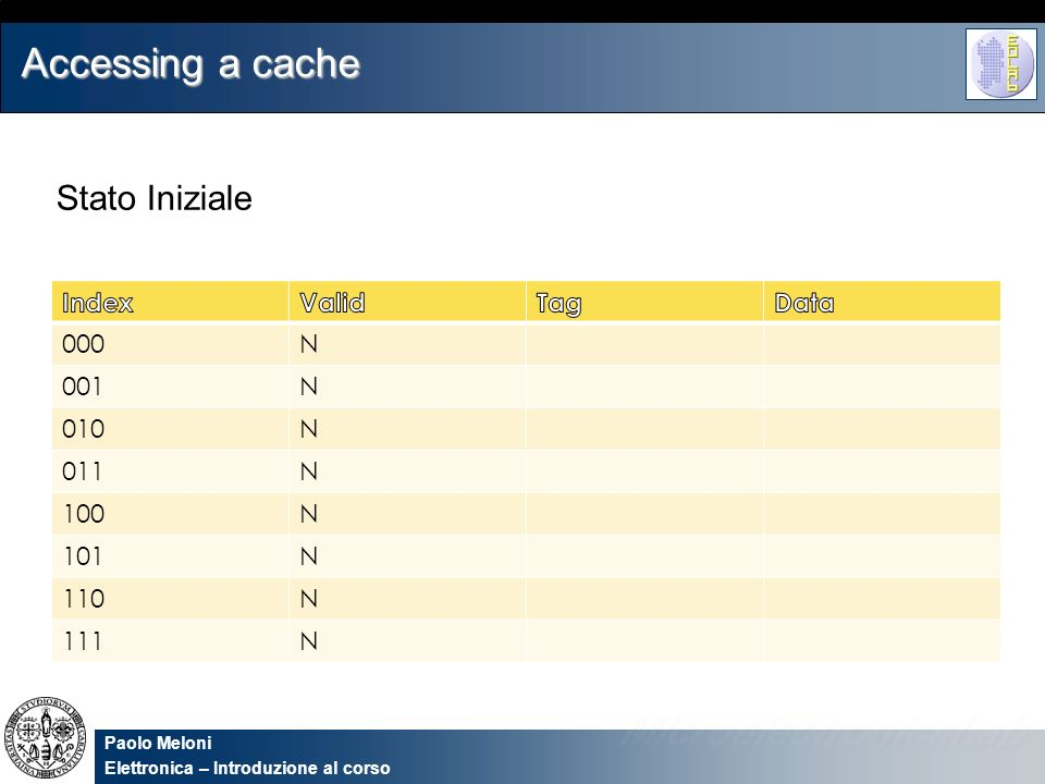 Accessing a cache Stato Iniziale Index Valid Tag Data 000 N 001 010