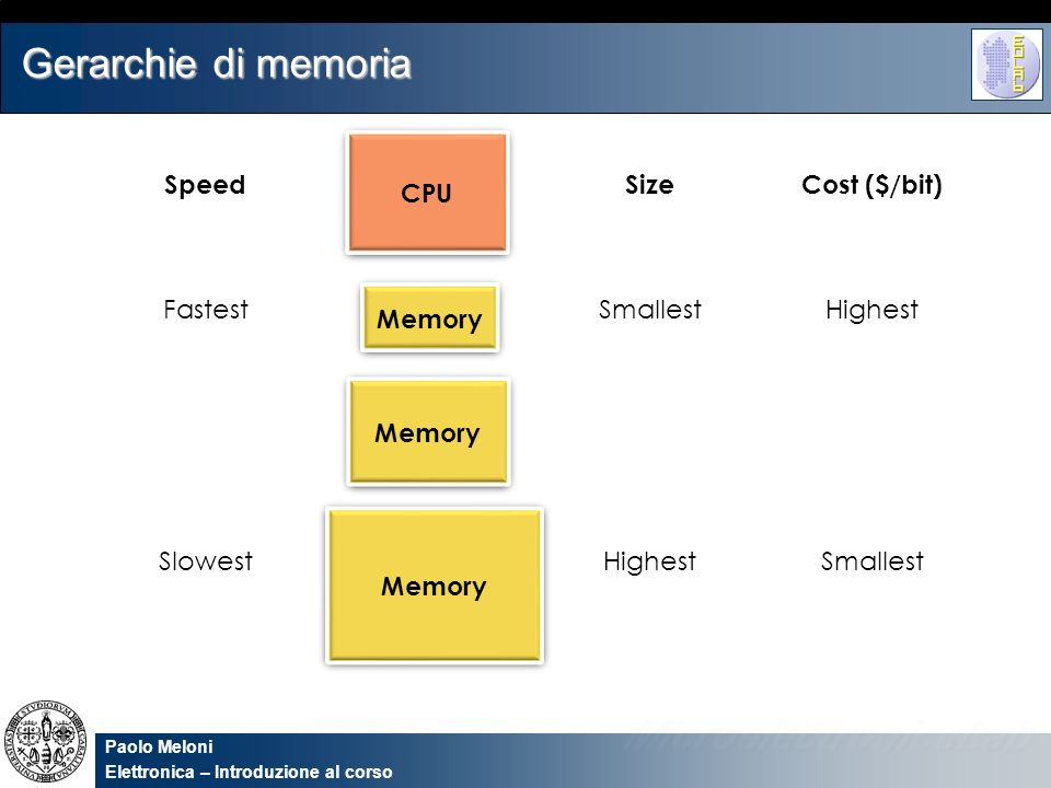 Gerarchie di memoria CPU Speed Size Cost ($/bit) Fastest Smallest
