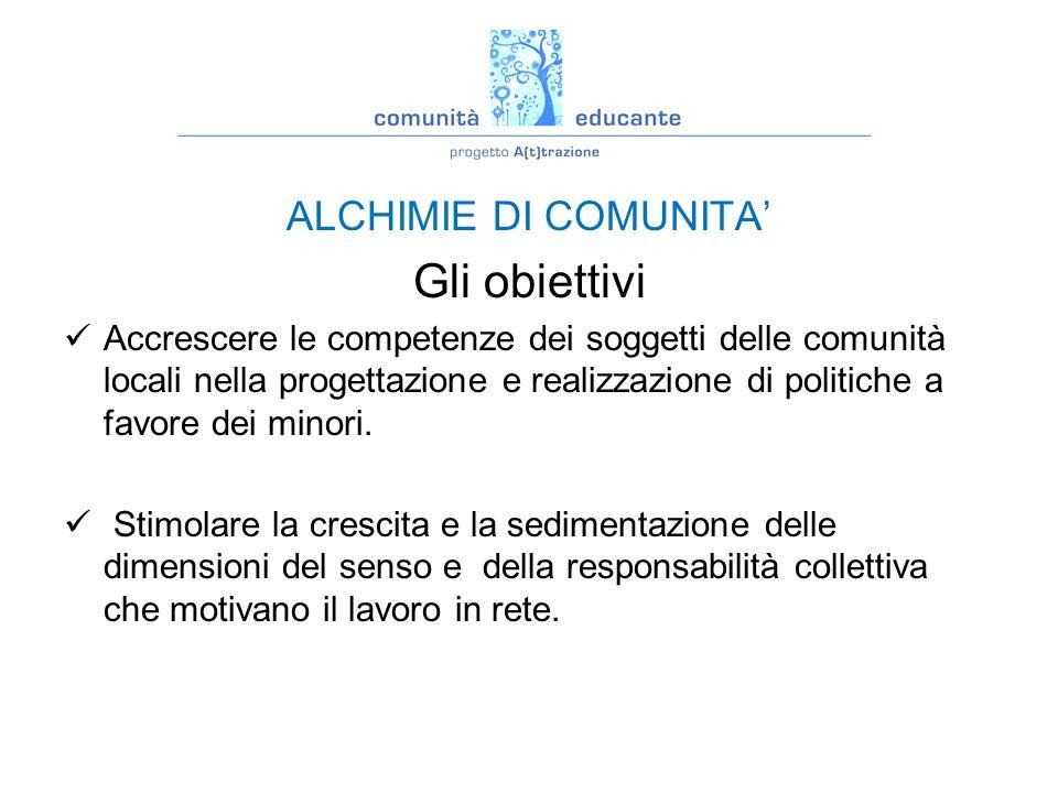 Gli obiettivi ALCHIMIE DI COMUNITA'