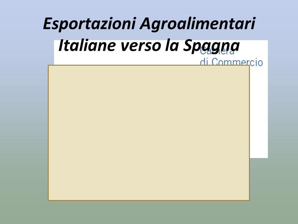 Esportazioni Agroalimentari Italiane verso la Spagna