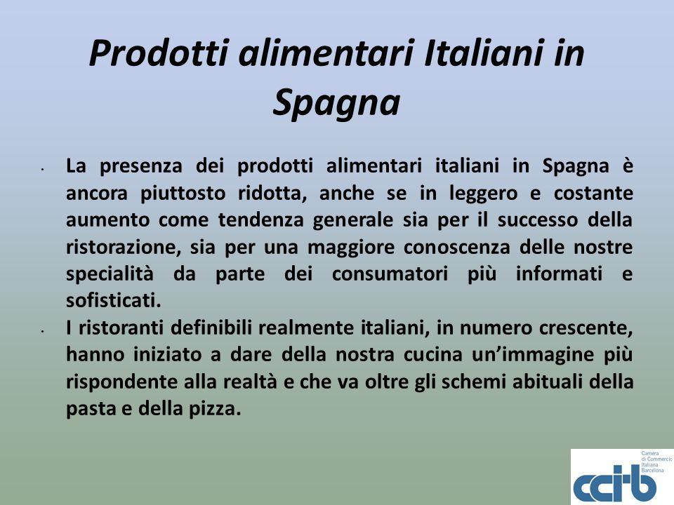 Prodotti alimentari Italiani in Spagna