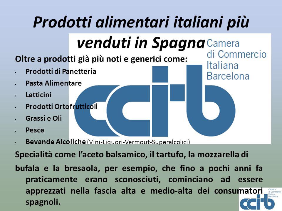 Prodotti alimentari italiani più venduti in Spagna