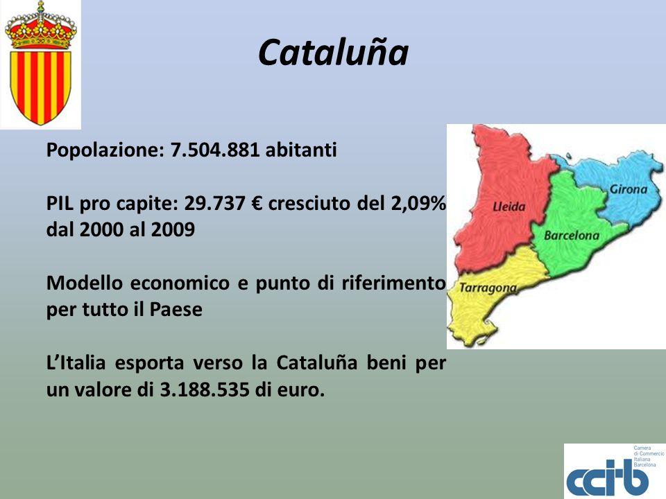 Cataluña Popolazione: 7.504.881 abitanti