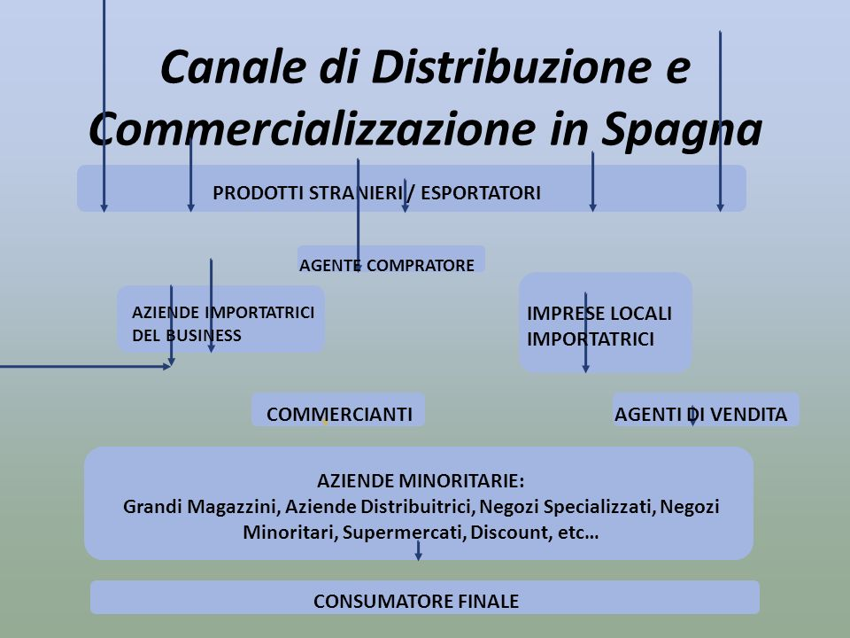 Canale di Distribuzione e Commercializzazione in Spagna