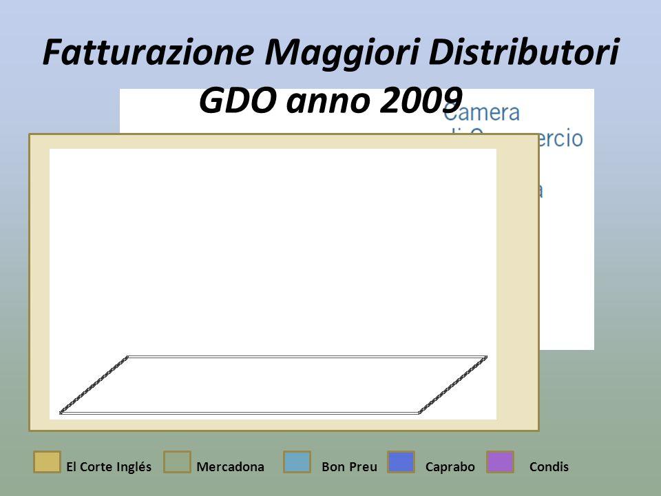 Fatturazione Maggiori Distributori GDO anno 2009