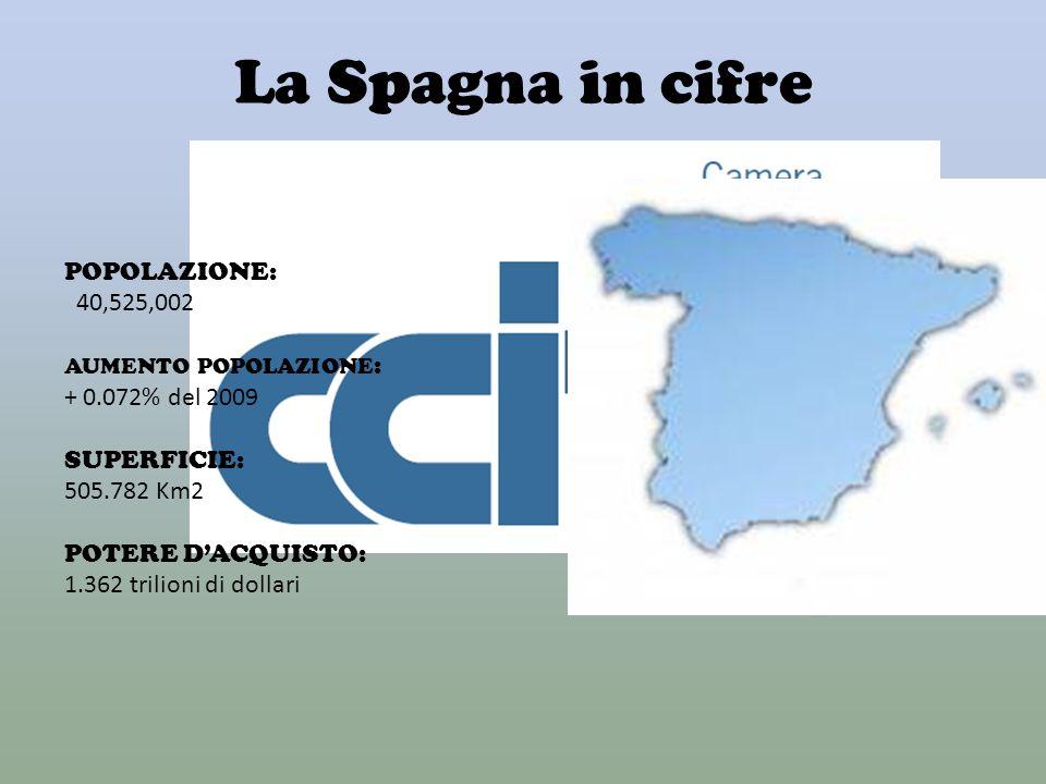 La Spagna in cifre POPOLAZIONE: 40,525,002 + 0.072% del 2009