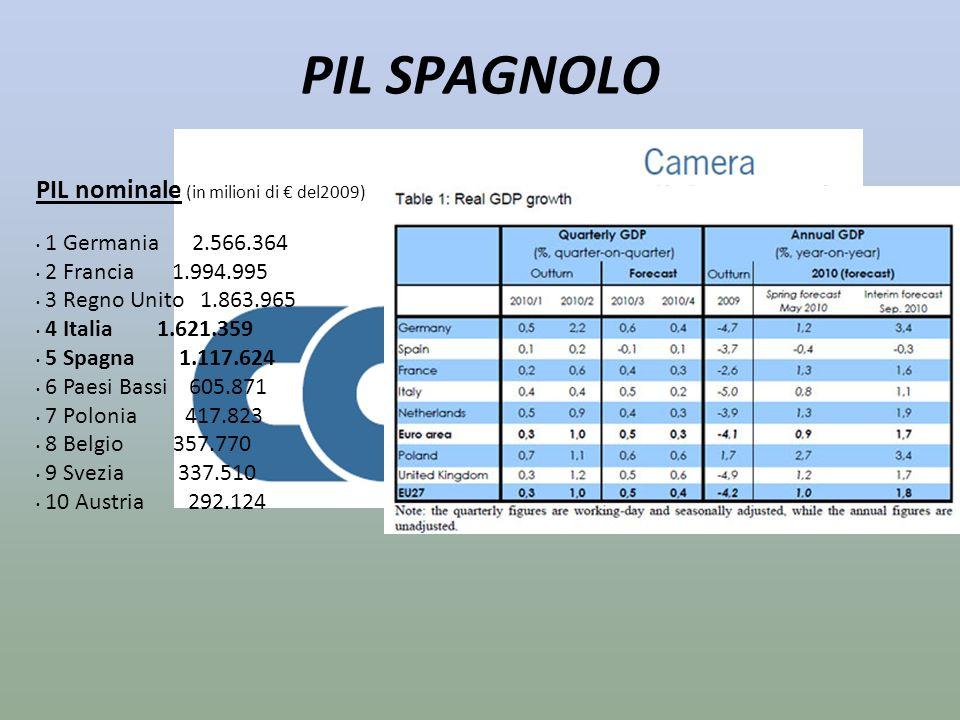 PIL SPAGNOLO PIL nominale (in milioni di € del2009)