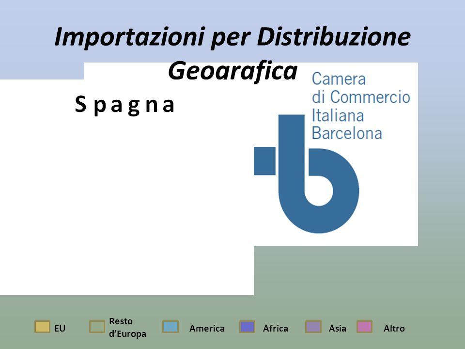 Importazioni per Distribuzione Geografica