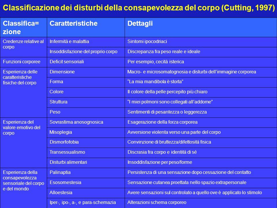 Classificazione dei disturbi della consapevolezza del corpo (Cutting, 1997)
