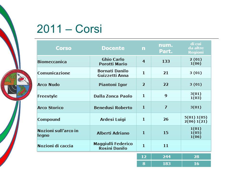 2011 – Corsi Corso Docente n num. Part. Biomeccanica Ghio Carlo