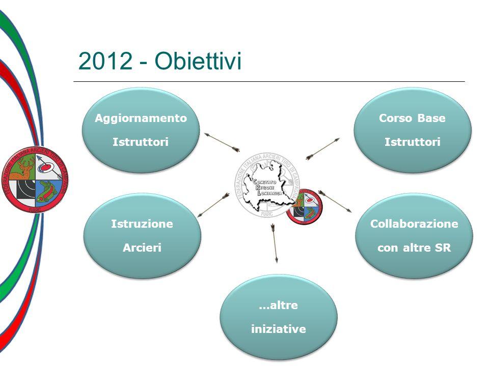 2012 - Obiettivi Aggiornamento Istruttori Corso Base Istruttori
