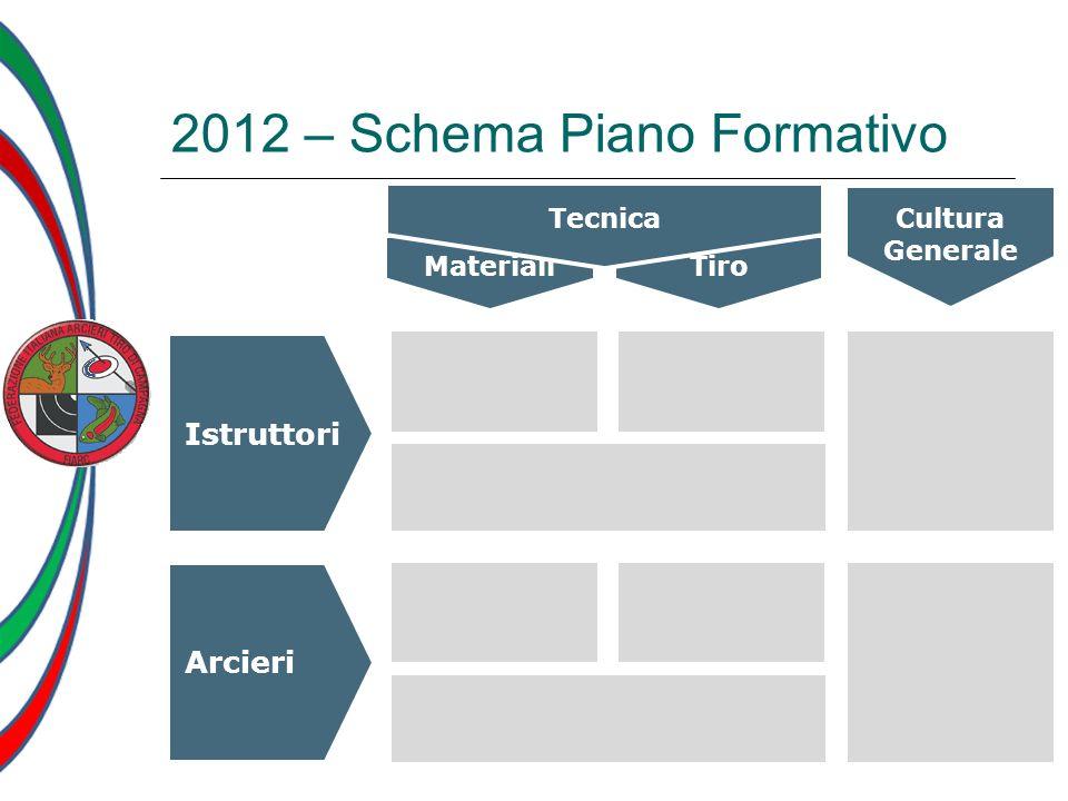 2012 – Schema Piano Formativo
