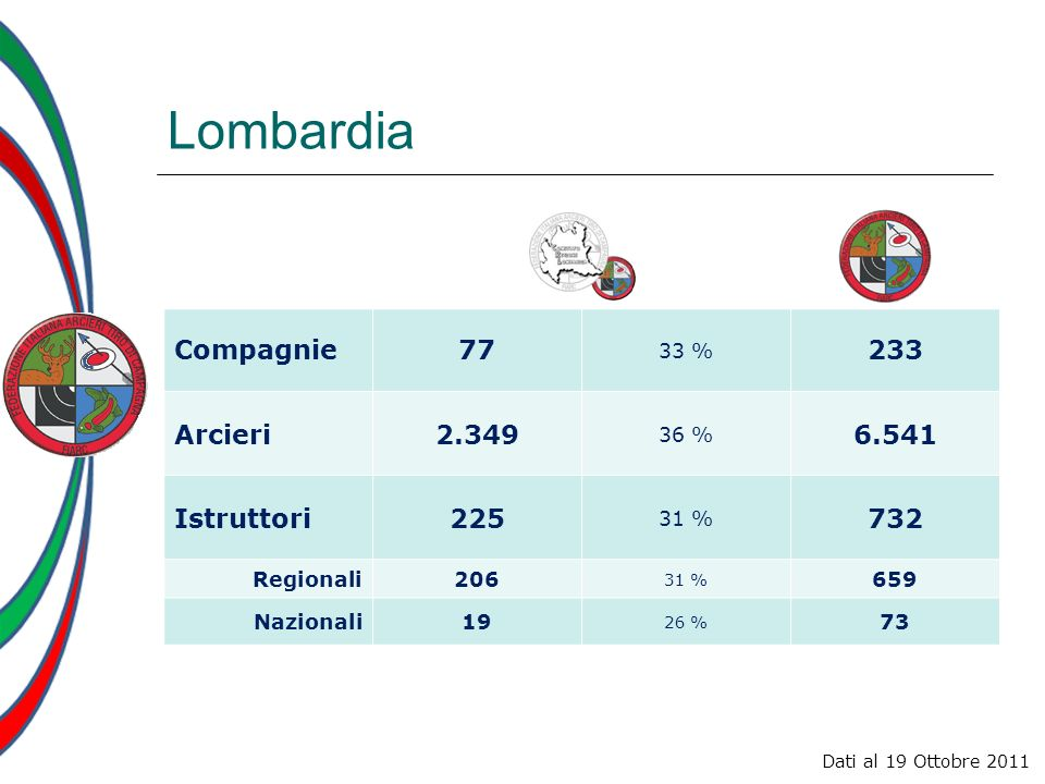Lombardia Compagnie 77 233 Arcieri 2.349 6.541 Istruttori 225 732 33 %