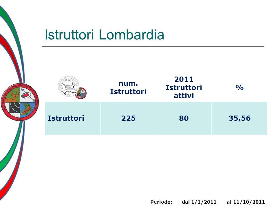 Istruttori Lombardia num. Istruttori 2011 attivi % 225 80 35,56