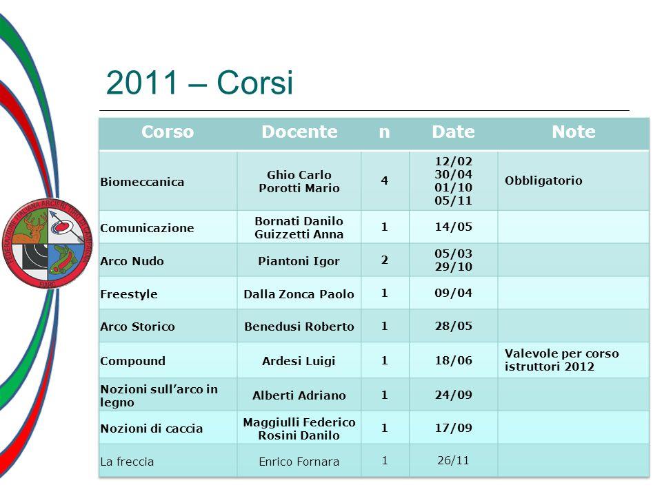 2011 – Corsi Corso Docente n Date Note Biomeccanica Ghio Carlo
