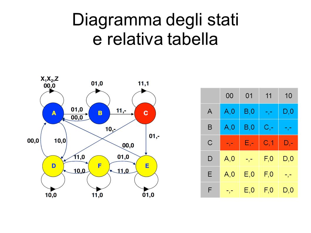 Diagramma degli stati e relativa tabella